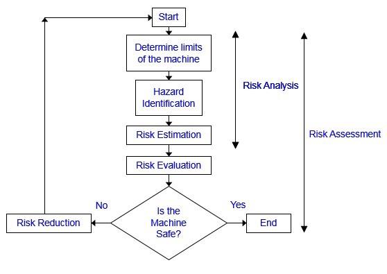 machine safety risk assessment