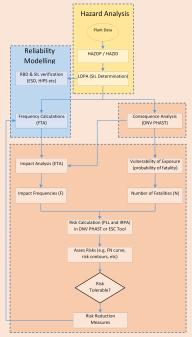 QRA Process